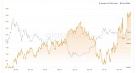 Data shows Bitcoin investors are still hodling firmly despite price slump